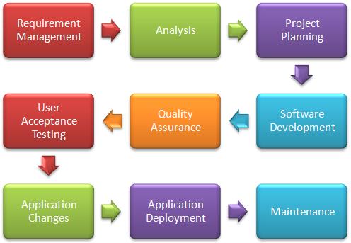 Software Development Life Cycle (SDLC)