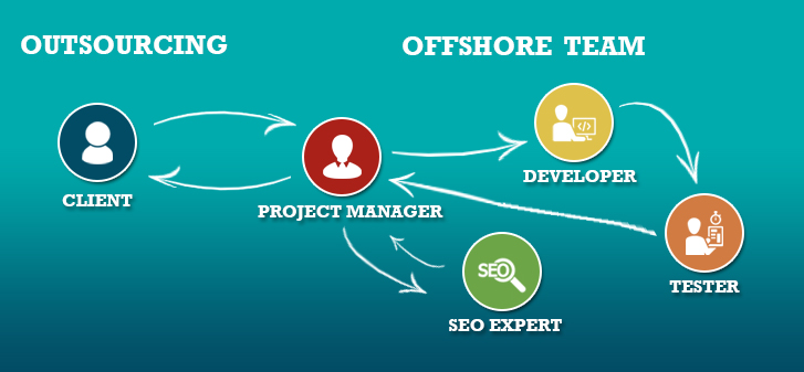 IT Outsourcing, Hashe Computer Solutions (Pvt) Ltd.