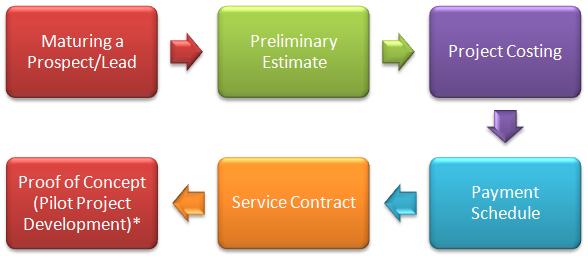 Client Engagement Process, Hashe Computer Solutions (Pvt) Ltd.