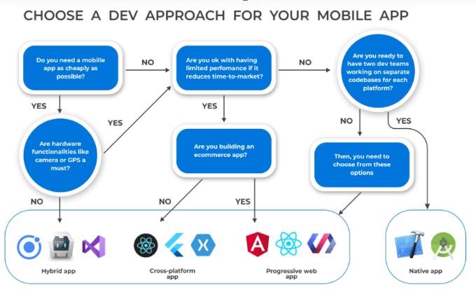 Mobile Application Development, Hashe Computer Solutions (Pvt) Ltd.
