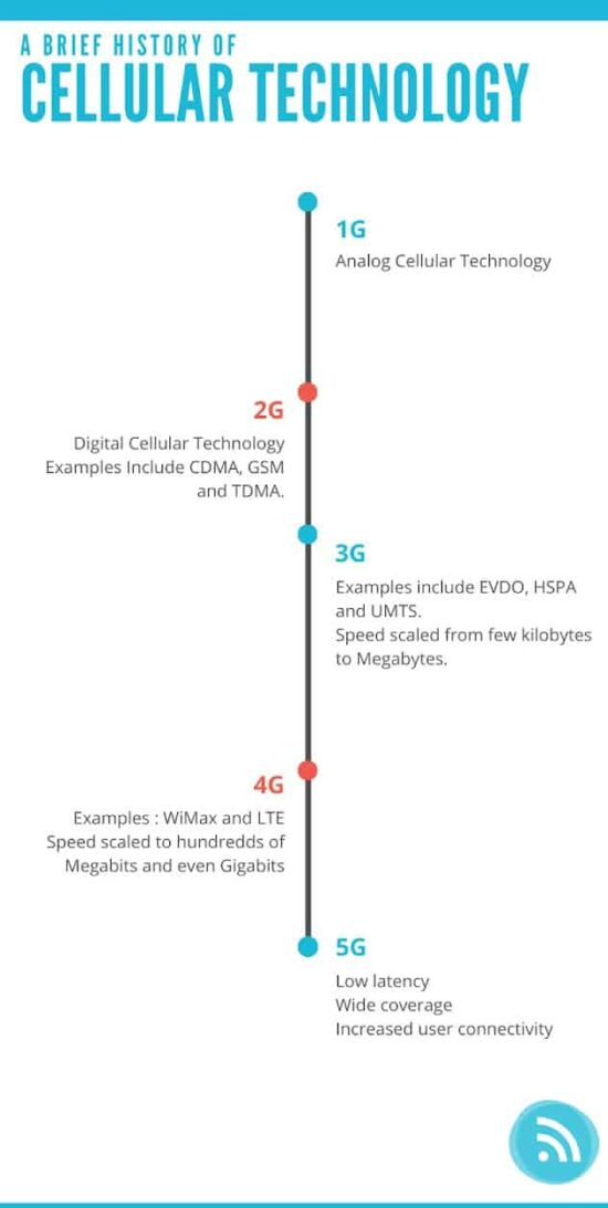 5G Data Networks, Hashe Computer Solutions (Pvt) Ltd.