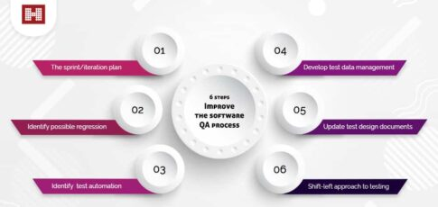 6 steps to improve QA process blog picture
